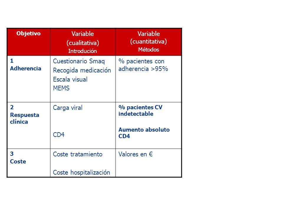 Objetivo Variable (cualitativa) Introdución Variable (cuantitativa) Métodos 1 Adherencia Cuestionario Smaq Recogida medicación Escala visual MEMS % pa