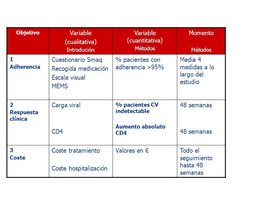 Objetivo Variable (cualitativa) Introdución Variable (cuantitativa) Métodos Momento Métodos 1 Adherencia Cuestionario Smaq Recogida medicación Escala