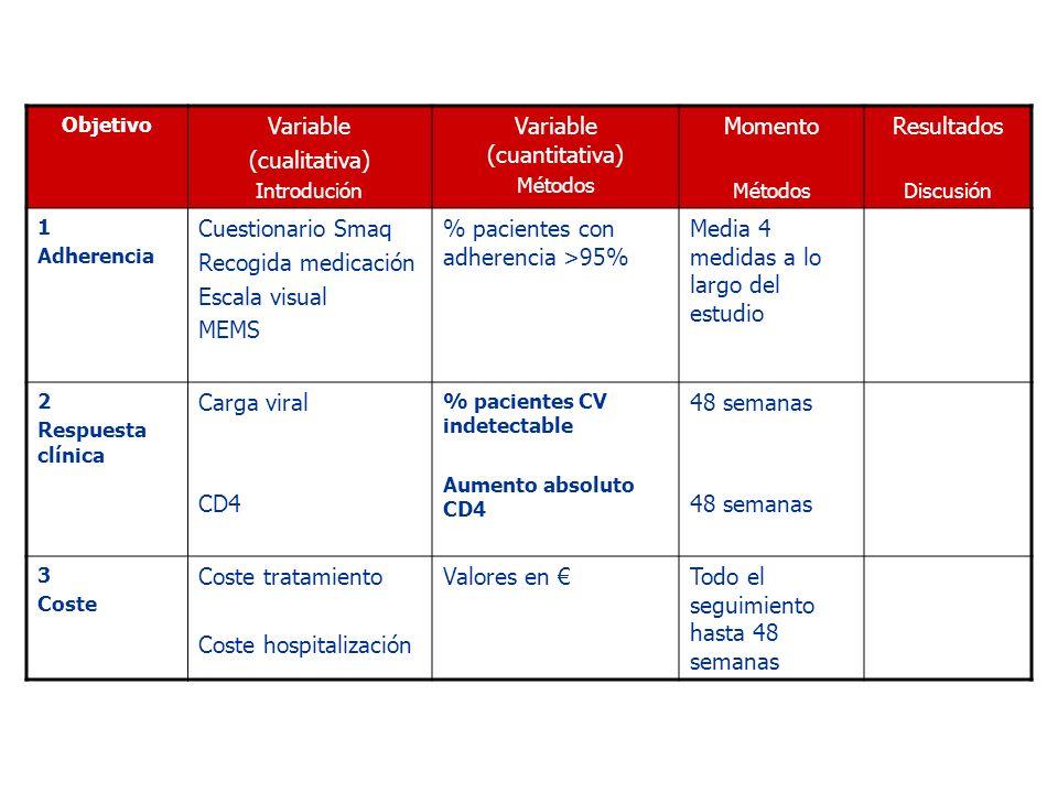 Objetivo Variable (cualitativa) Introdución Variable (cuantitativa) Métodos Momento Métodos Resultados Discusión 1 Adherencia Cuestionario Smaq Recogi