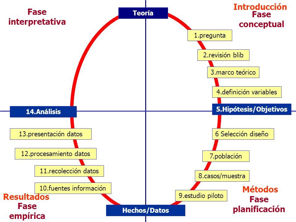 Fase planificación Fase conceptual Fase empírica Fase interpretativa 1.pregunta 2.revisión blib 3.marco teórico 4.definición variables 5.Hipótesis/Obj
