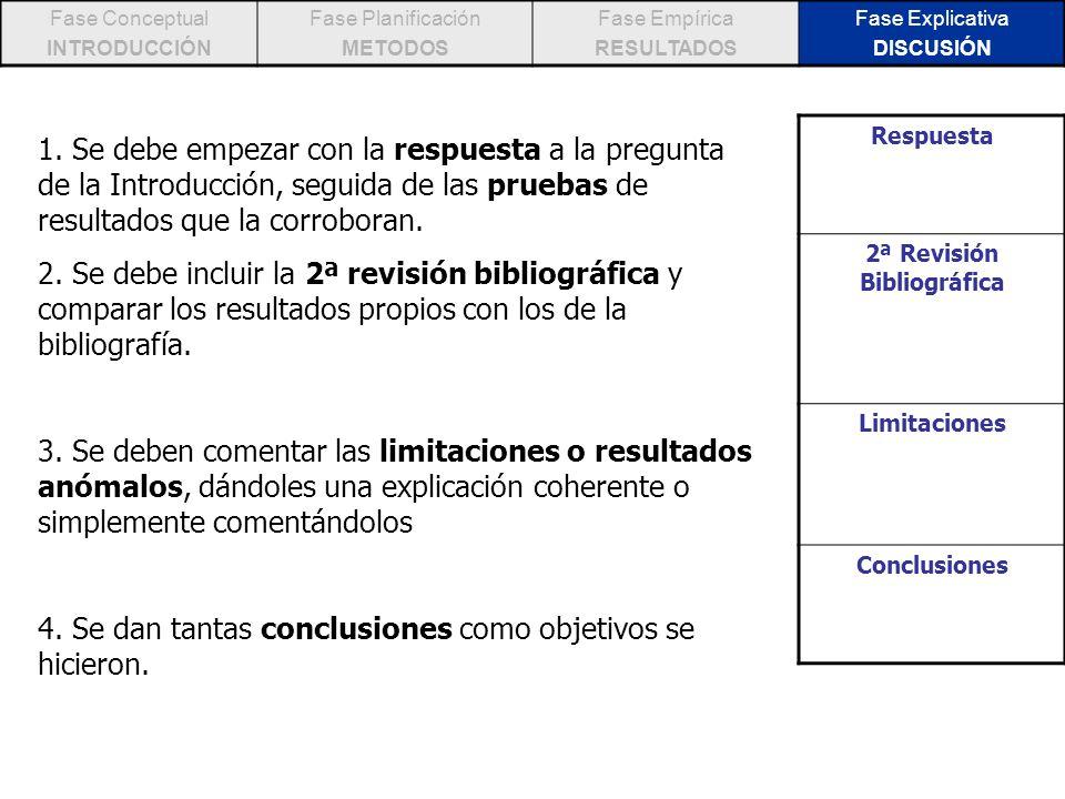 Fase Conceptual INTRODUCCIÓN Fase Planificación METODOS Fase Empírica RESULTADOS Fase Explicativa DISCUSIÓN 1. Se debe empezar con la respuesta a la p