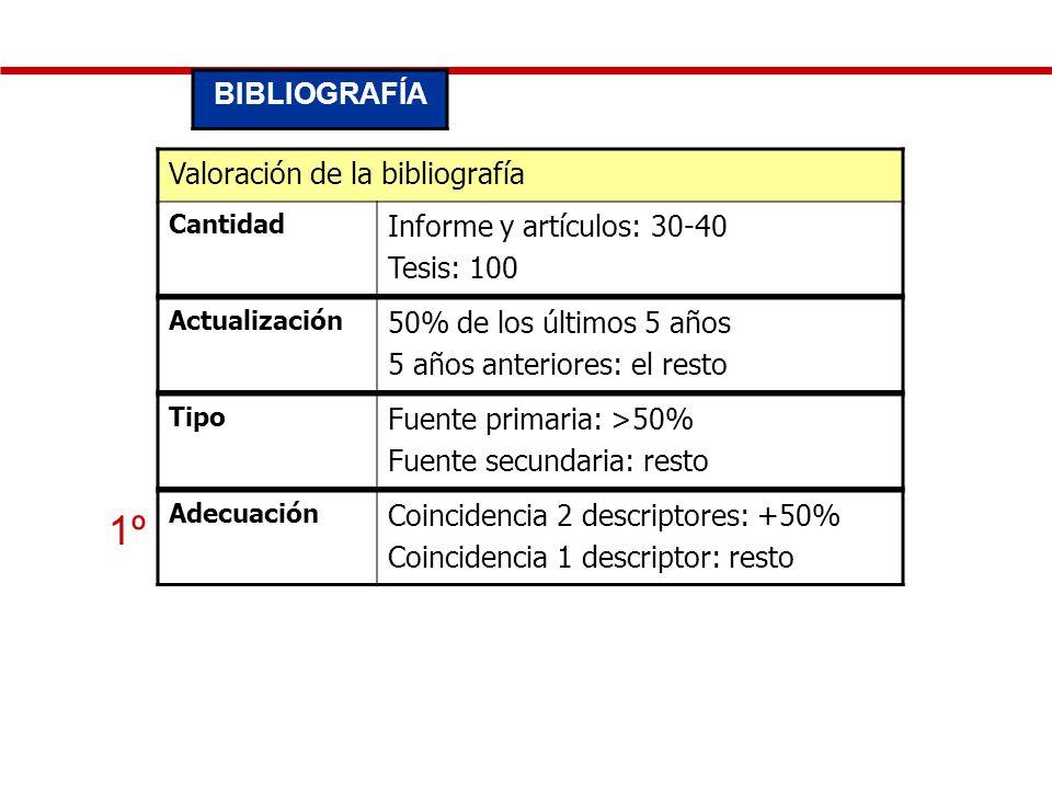 Valoración de la bibliografía Cantidad Informe y artículos: 30-40 Tesis: 100 BIBLIOGRAFÍA 1º Actualización 50% de los últimos 5 años 5 años anteriores