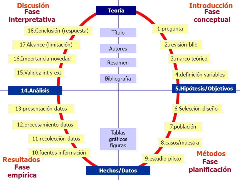 Fase planificación Fase conceptual Fase interpretativa 1.pregunta 2.revisión blib 3.marco teórico 4.definición variables 5.Hipótesis/Objetivos 6 Selec