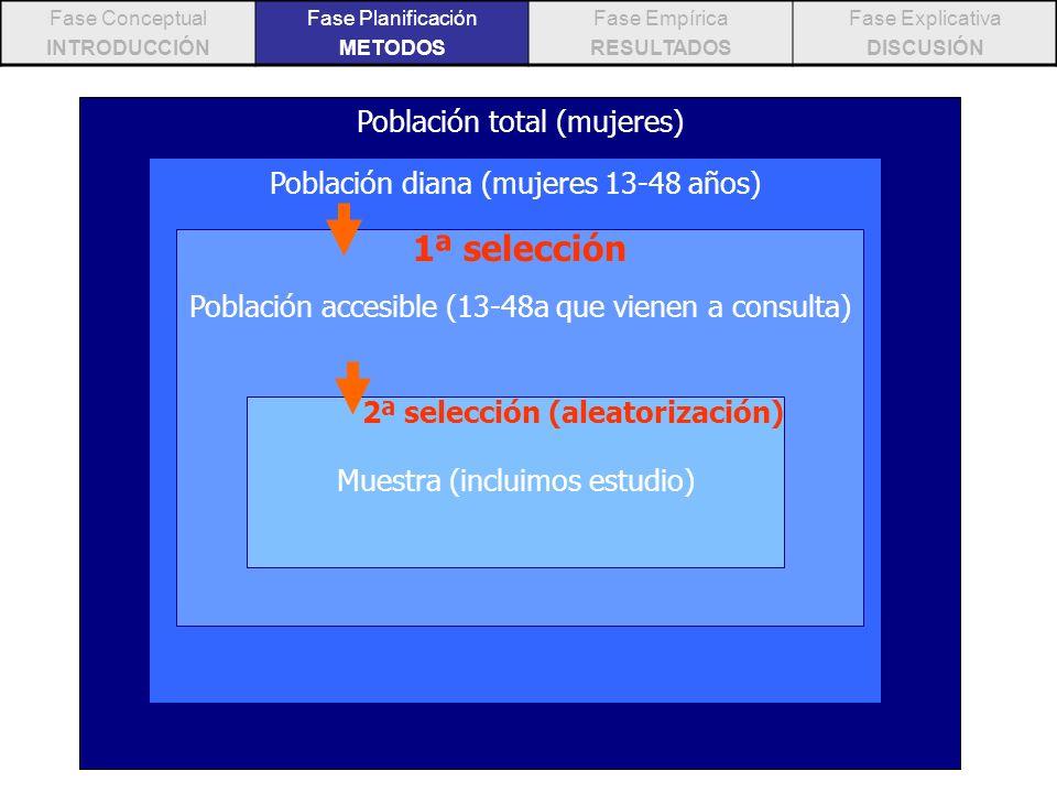 Fase Conceptual INTRODUCCIÓN Fase Planificación METODOS Fase Empírica RESULTADOS Fase Explicativa DISCUSIÓN Población total (mujeres) Población diana