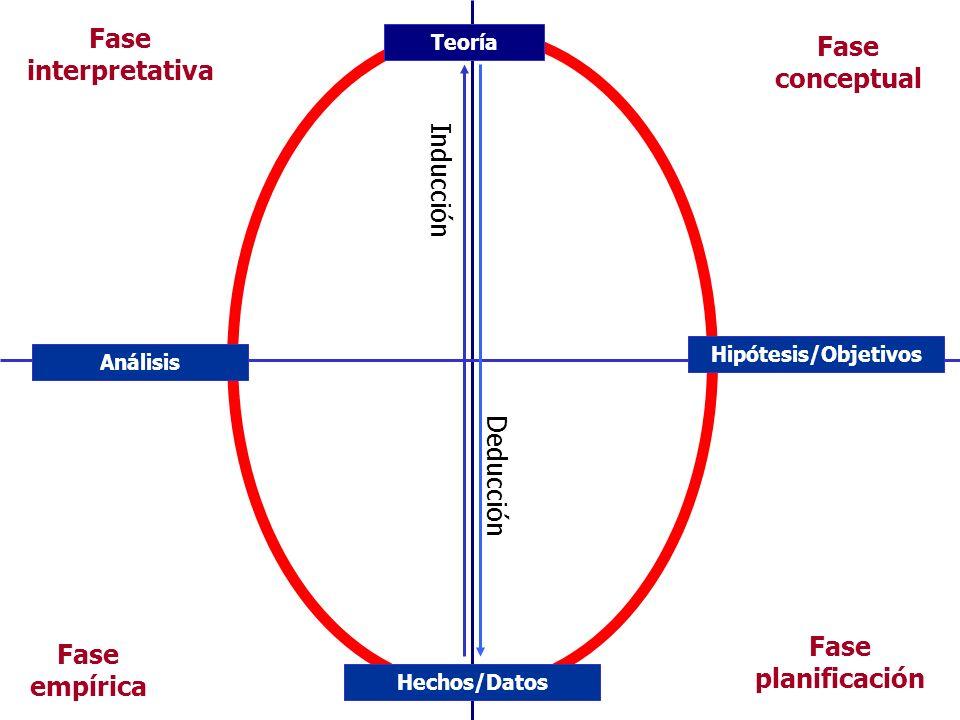 Fase planificación Fase conceptual Fase empírica Fase interpretativa Hipótesis/Objetivos Hechos/Datos Análisis Teoría Deducción Inducción