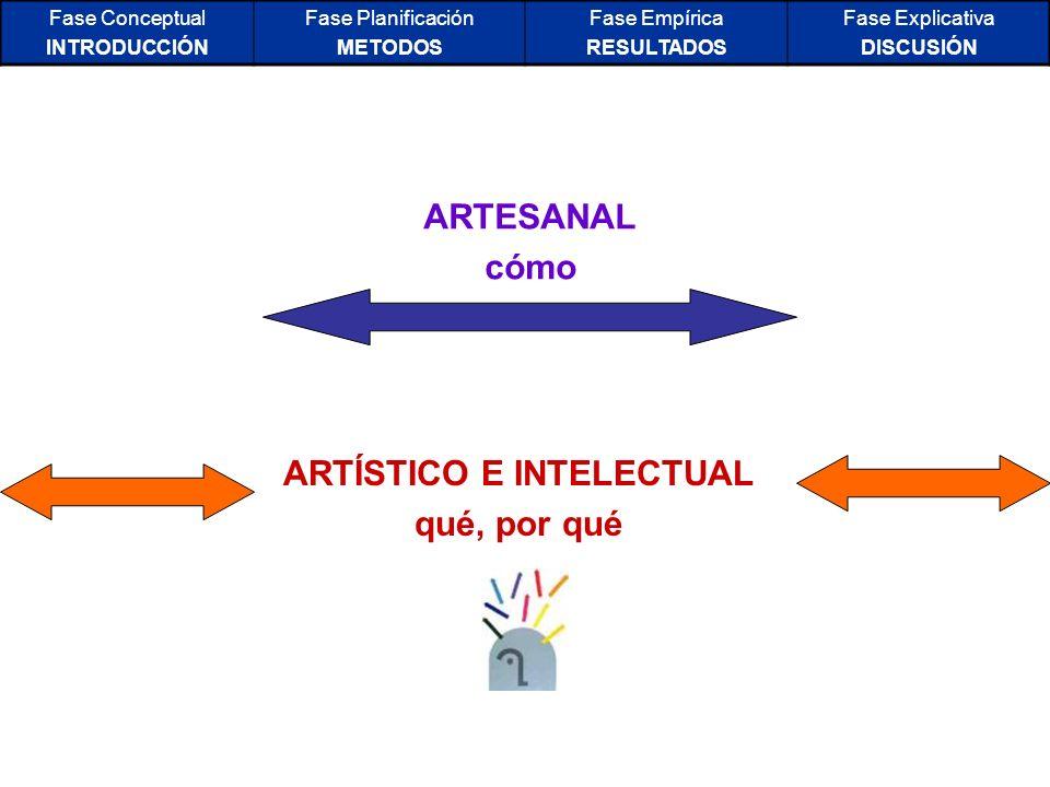 Fase Conceptual INTRODUCCIÓN Fase Planificación METODOS Fase Empírica RESULTADOS Fase Explicativa DISCUSIÓN ARTESANAL cómo ARTÍSTICO E INTELECTUAL qué