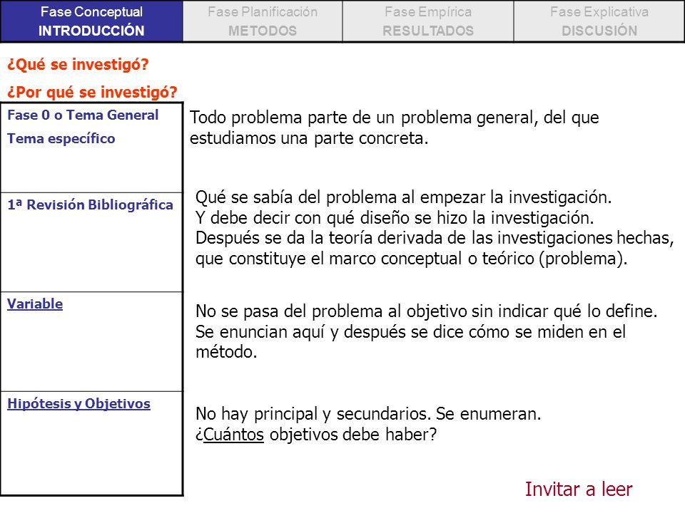 Fase conceptual 1.pregunta 2.revisión blib 3.marco teórico 4.definición variables 5.Hipótesis/Objetivos Hechos/Datos Análisis Teoría Introducción Título Autores