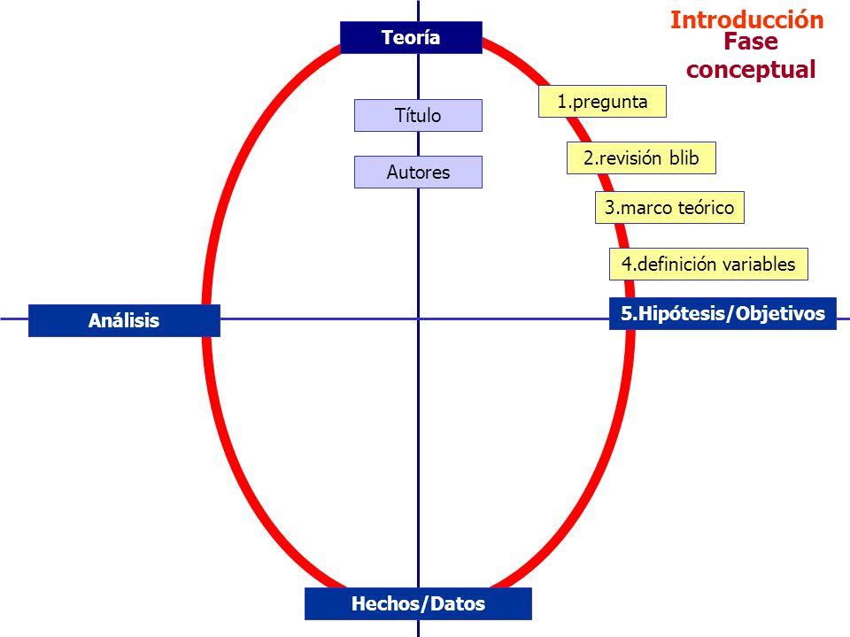 Fase conceptual 1.pregunta 2.revisión blib 3.marco teórico 4.definición variables 5.Hipótesis/Objetivos Hechos/Datos Análisis Teoría Introducción Títu