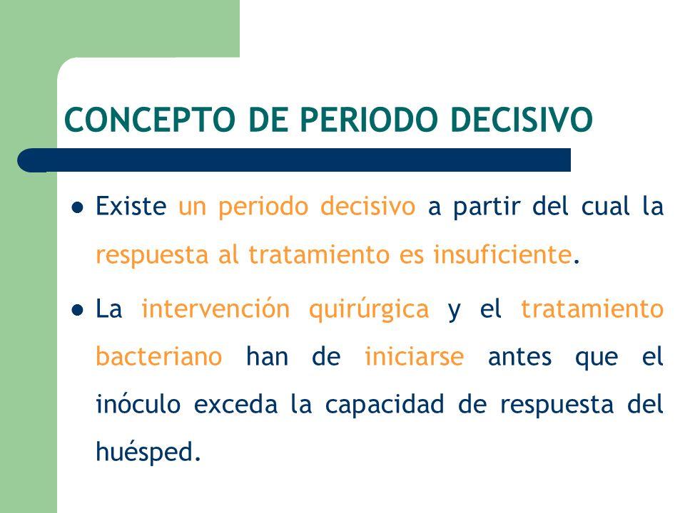 CONCEPTO DE PERIODO DECISIVO Existe un periodo decisivo a partir del cual la respuesta al tratamiento es insuficiente. La intervención quirúrgica y el
