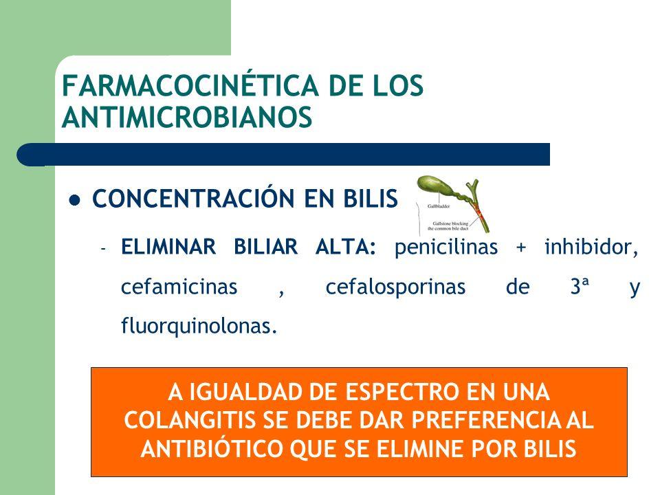 FARMACOCINÉTICA DE LOS ANTIMICROBIANOS CONCENTRACIÓN EN BILIS – ELIMINAR BILIAR ALTA: penicilinas + inhibidor, cefamicinas, cefalosporinas de 3ª y flu
