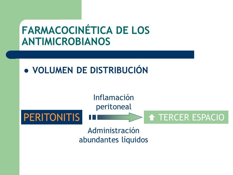 FARMACOCINÉTICA DE LOS ANTIMICROBIANOS VOLUMEN DE DISTRIBUCIÓN PERITONITIS TERCER ESPACIO Inflamación peritoneal Administración abundantes líquidos