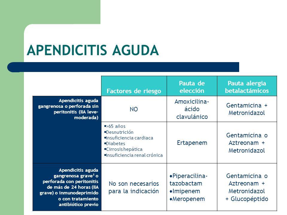 APENDICITIS AGUDA Factores de riesgo Pauta de elección Pauta alergia betalactámicos Apendicitis aguda gangrenosa o perforada sin peritonitis (IIA leve