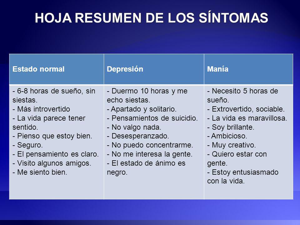 Por ejemplo: Estado normalDepresiónManía - 6-8 horas de sueño, sin siestas. - Más introvertido - La vida parece tener sentido. - Pienso que estoy bien