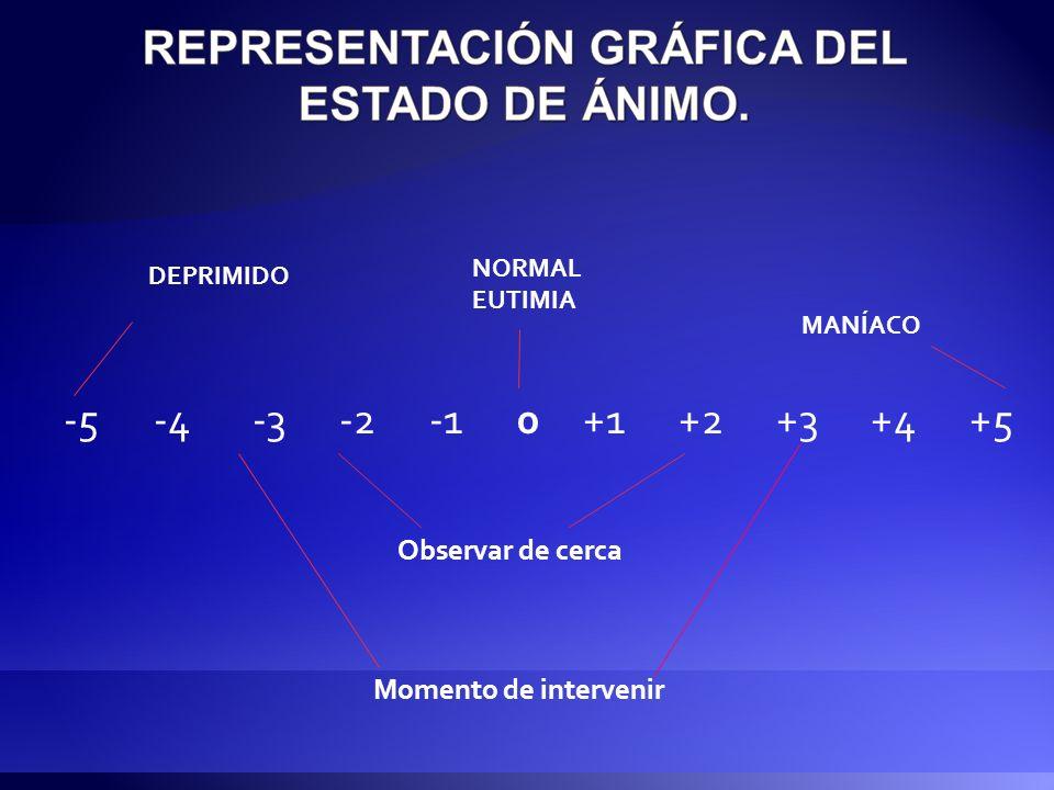-5 -4 -3 -2 -1 0 +1 +2 +3 +4 +5 DEPRIMIDO MANÍACO NORMAL EUTIMIA Observar de cerca Momento de intervenir
