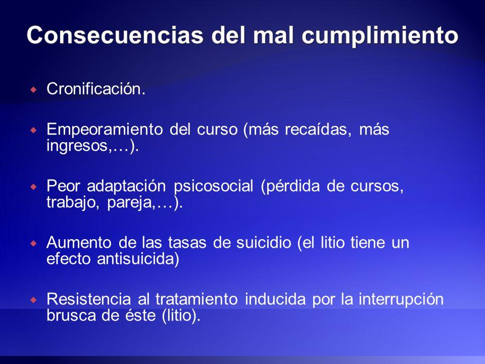 Cronificación. Empeoramiento del curso (más recaídas, más ingresos,…). Peor adaptación psicosocial (pérdida de cursos, trabajo, pareja,…). Aumento de