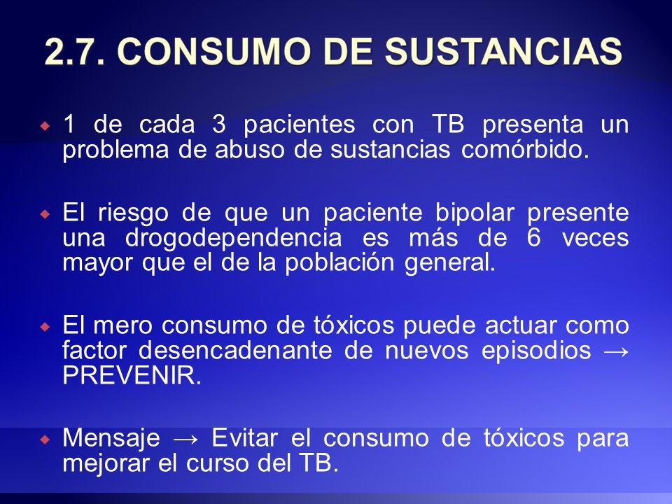 1 de cada 3 pacientes con TB presenta un problema de abuso de sustancias comórbido. El riesgo de que un paciente bipolar presente una drogodependencia