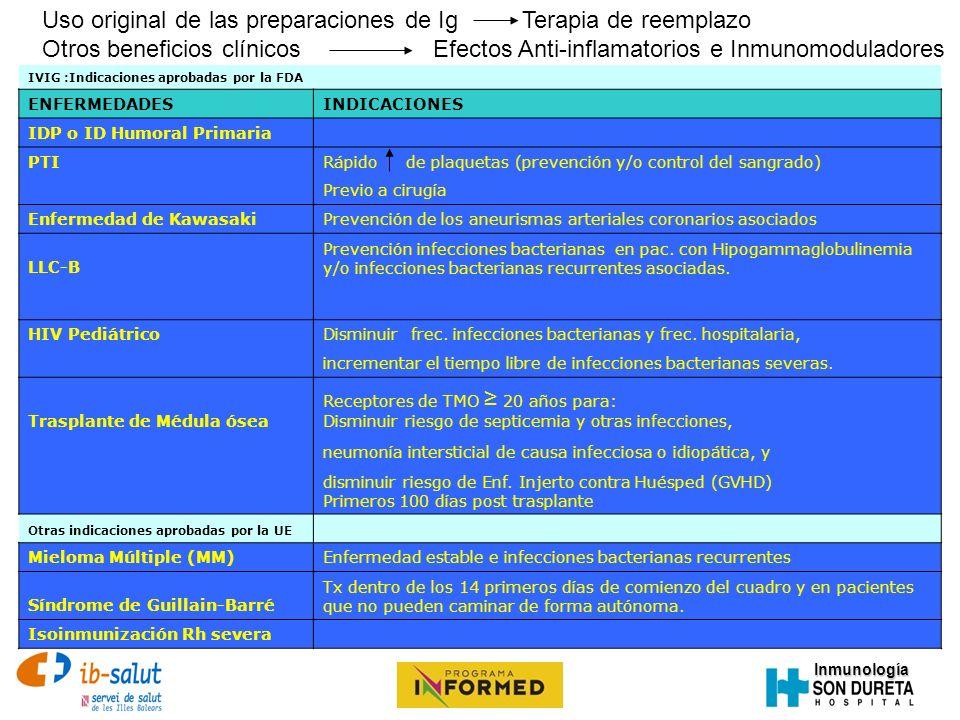 Inmunología Uso original de las preparaciones de IgTerapia de reemplazo Otros beneficios clínicos Efectos Anti-inflamatorios e Inmunomoduladores IVIG