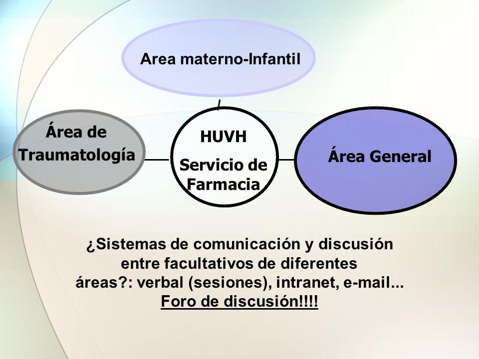 Área de Traumatología Área General HUVH Servicio de Farmacia Area materno-Infantil ¿Sistemas de comunicación y discusión entre facultativos de diferen