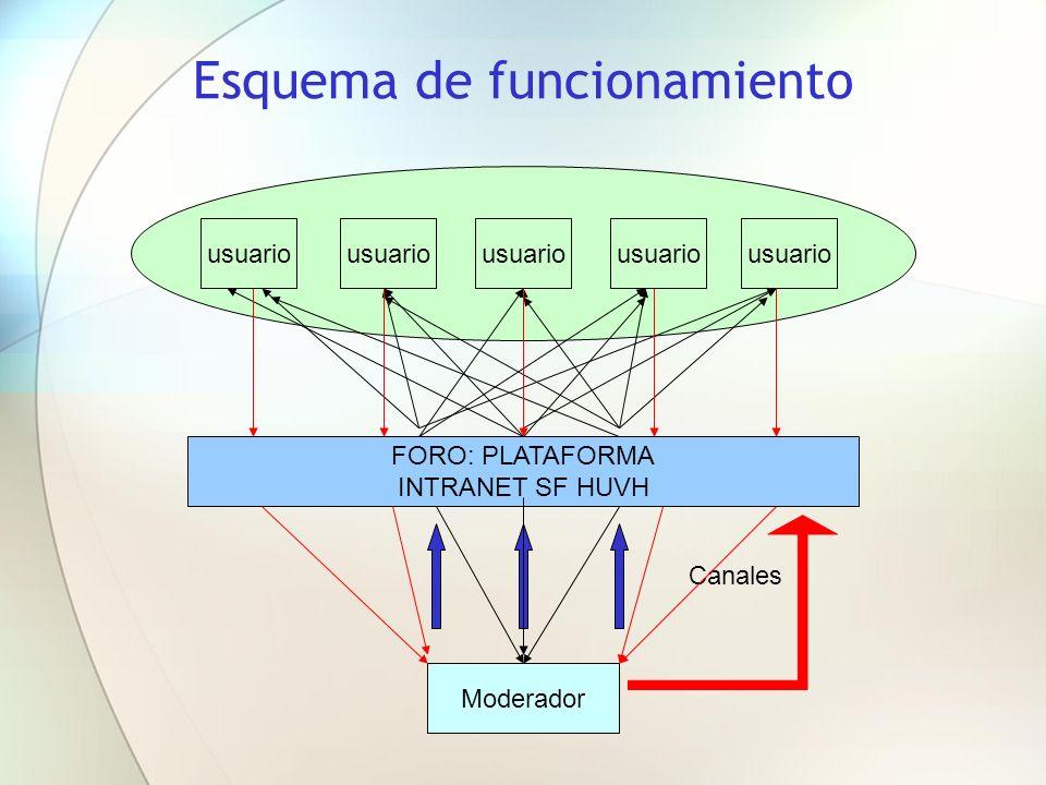 Esquema de funcionamiento Moderador FORO: PLATAFORMA INTRANET SF HUVH usuario Canales