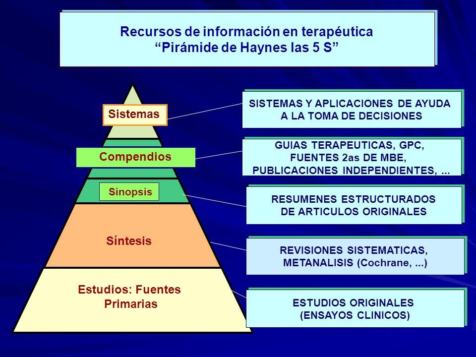 Recursos de información en terapéutica Pirámide de Haynes las 5 S Recursos de información en terapéutica Pirámide de Haynes las 5 S SISTEMAS Y APLICACIONES DE AYUDA A LA TOMA DE DECISIONES SISTEMAS Y APLICACIONES DE AYUDA A LA TOMA DE DECISIONES RESUMENES ESTRUCTURADOS DE ARTICULOS ORIGINALES RESUMENES ESTRUCTURADOS DE ARTICULOS ORIGINALES REVISIONES SISTEMATICAS, METANALISIS (Cochrane,...) REVISIONES SISTEMATICAS, METANALISIS (Cochrane,...) Estudios: Fuentes Primarias Síntesis Sinopsis Sistemas ESTUDIOS ORIGINALES (ENSAYOS CLINICOS) ESTUDIOS ORIGINALES (ENSAYOS CLINICOS) Compendios GUIAS TERAPEUTICAS, GPC, FUENTES 2as DE MBE, PUBLICACIONES INDEPENDIENTES,...