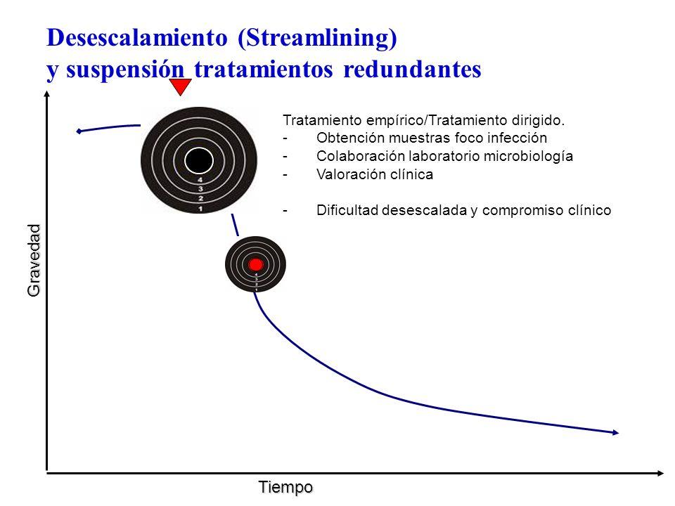 Gravedad Tiempo Desescalamiento (Streamlining) y suspensión tratamientos redundantes Tratamiento empírico/Tratamiento dirigido. -Obtención muestras fo