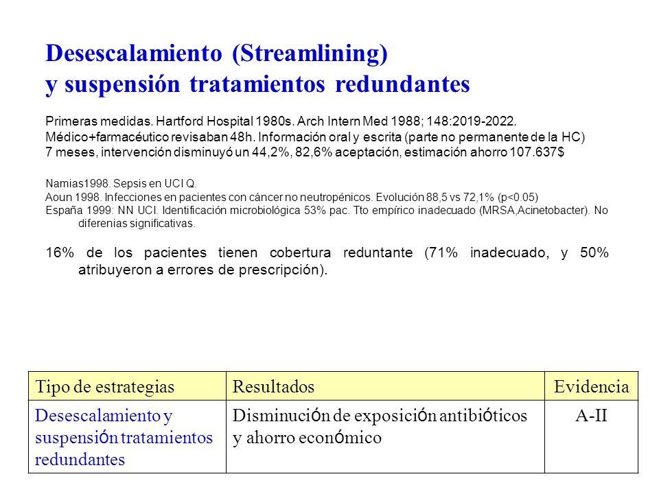 Desescalamiento (Streamlining) y suspensión tratamientos redundantes Primeras medidas. Hartford Hospital 1980s. Arch Intern Med 1988; 148:2019-2022. M