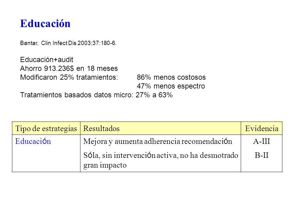 Educación Bantar, Clin Infect Dis 2003;37:180-6. Educación+audit Ahorro 913.236$ en 18 meses Modificaron 25% tratamientos: 86% menos costosos 47% meno
