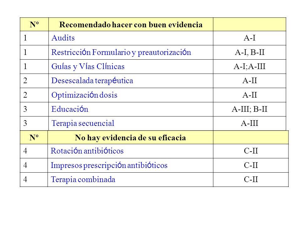 NºRecomendado hacer con buen evidencia 1AuditsA-I 1 Restricci ó n Formulario y preautorizaci ó n A-I, B-II 1 Gu í as y V í as Cl í nicas A-I;A-III 2 D