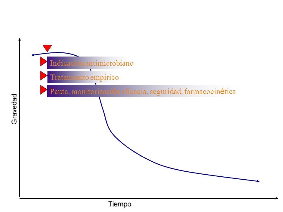 Gravedad Tiempo Tratamiento empírico Pauta, monitorizaci ó n eficacia, seguridad, farmacocin é tica Indicación antimicrobiano