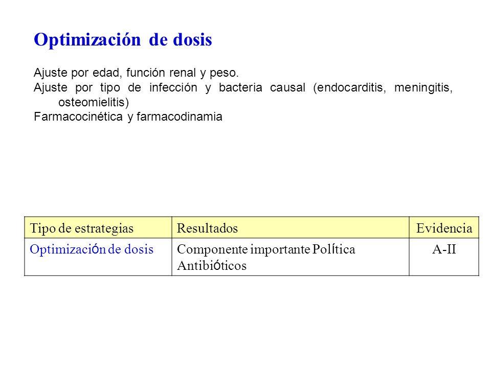 Optimización de dosis Ajuste por edad, función renal y peso. Ajuste por tipo de infección y bacteria causal (endocarditis, meningitis, osteomielitis)