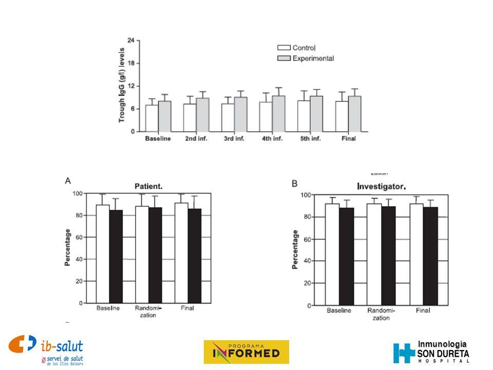 Inmunología Gammaglobulina subcutánea Indicaciones = IVIG 160 mg/ml (16%) 20 ml de infusión en cada localización (o disminuir la velocidad de infusión) 10 ml/h aumentar 1 ml/h