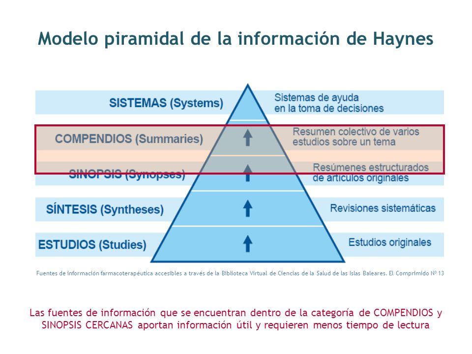 Modelo piramidal de la información de Haynes Las fuentes de información que se encuentran dentro de la categoría de COMPENDIOS y SINOPSIS CERCANAS aportan información útil y requieren menos tiempo de lectura Fuentes de información farmacoterapéutica accesibles a través de la Biblioteca Virtual de Ciencias de la Salud de las Islas Baleares.