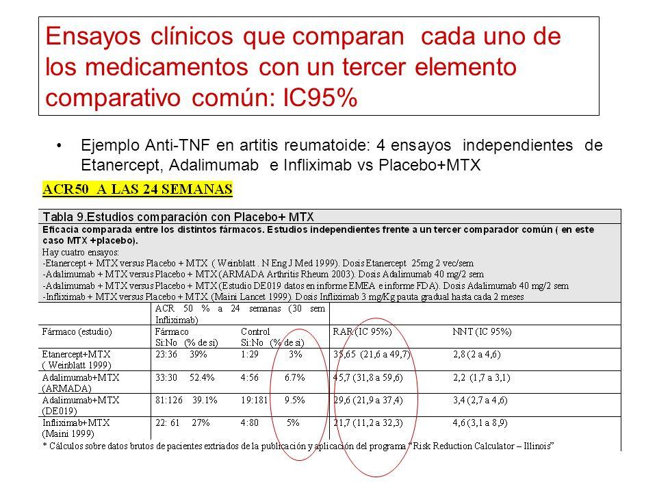 Ejemplo Anti-TNF en artitis reumatoide: 4 ensayos independientes de Etanercept, Adalimumab e Infliximab vs Placebo+MTX Ensayos clínicos que comparan c