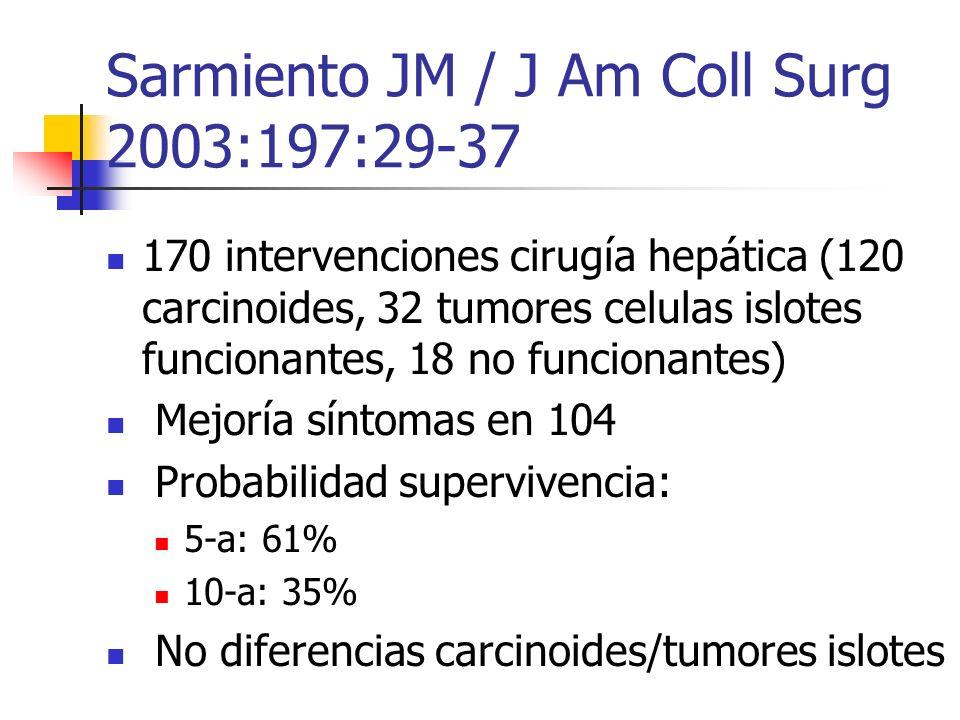 Sarmiento JM / J Am Coll Surg 2003:197:29-37 170 intervenciones cirugía hepática (120 carcinoides, 32 tumores celulas islotes funcionantes, 18 no func