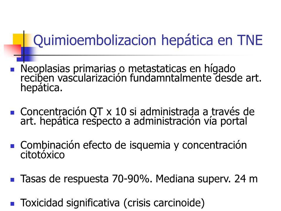 Quimioembolizacion hepática en TNE Neoplasias primarias o metastaticas en hígado reciben vascularización fundamntalmente desde art. hepática. Concentr