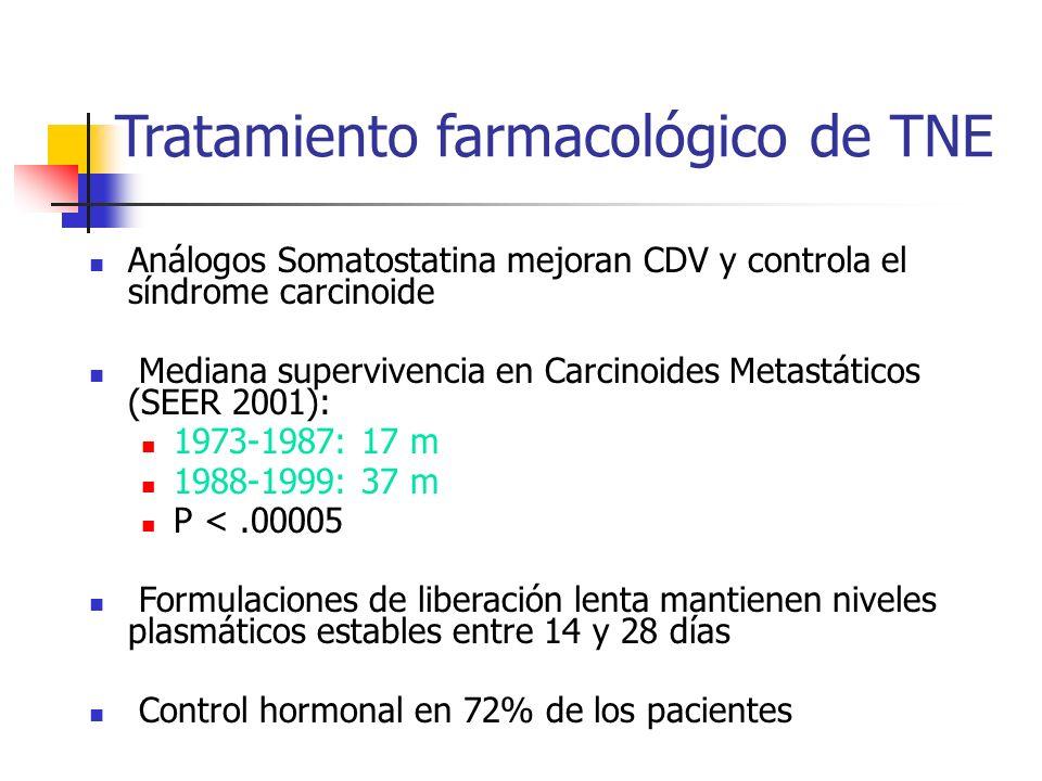 Tratamiento farmacológico de TNE Análogos Somatostatina mejoran CDV y controla el síndrome carcinoide Mediana supervivencia en Carcinoides Metastático