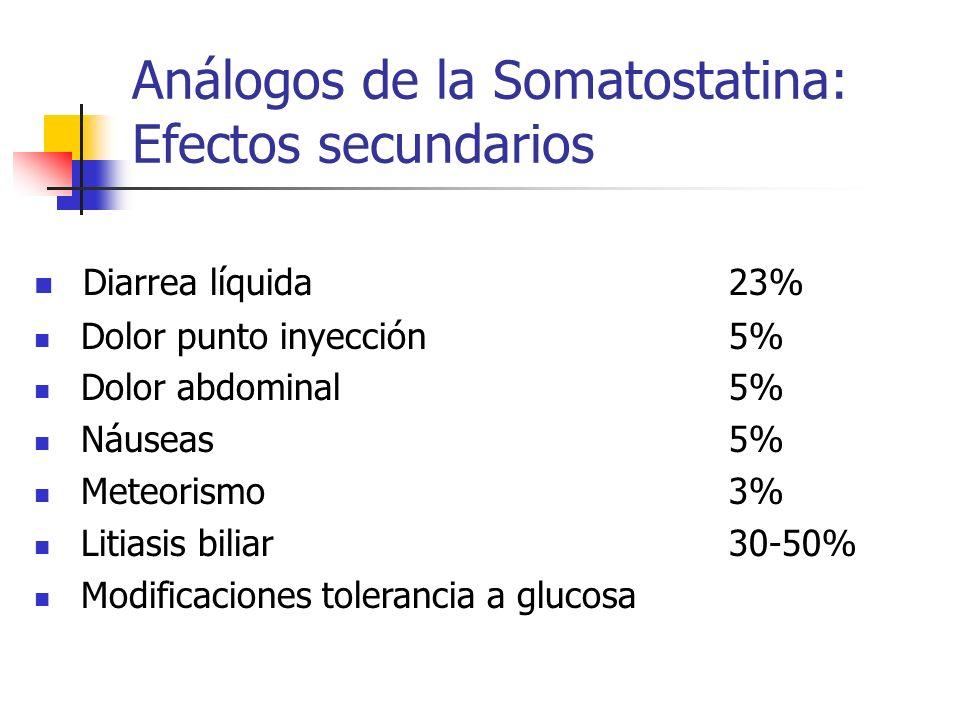 Análogos de la Somatostatina: Efectos secundarios Diarrea líquida 23% Dolor punto inyección 5% Dolor abdominal 5% Náuseas 5% Meteorismo 3% Litiasis bi