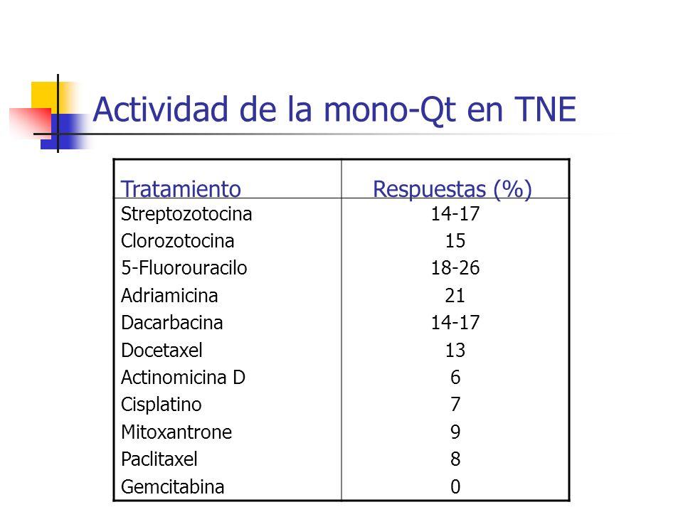 Actividad de la mono-Qt en TNE Streptozotocina Clorozotocina 5-Fluorouracilo Adriamicina Dacarbacina Docetaxel Actinomicina D Cisplatino Mitoxantrone