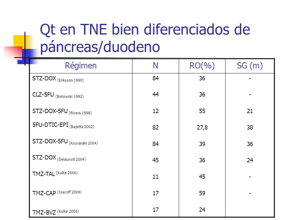 Qt en TNE bien diferenciados de páncreas/duodeno RégimenNRO(%)SG (m) STZ-DOX (Eriksson 1990) CLZ-5FU (Bukowski 1992) STZ-DOX-5FU (Rivera 1998) 5FU-DTI