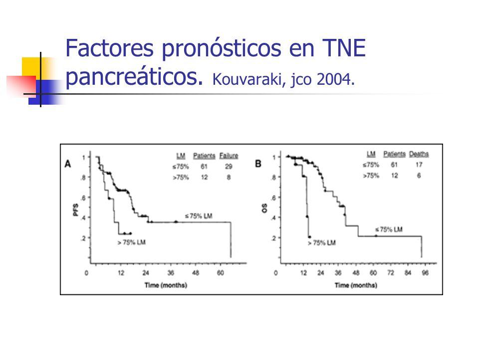 Factores pronósticos en TNE pancreáticos. Kouvaraki, jco 2004.