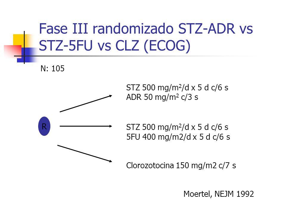 Fase III randomizado STZ-ADR vs STZ-5FU vs CLZ (ECOG) N: 105 STZ 500 mg/m 2 /d x 5 d c/6 s ADR 50 mg/m 2 c/3 s R STZ 500 mg/m 2 /d x 5 d c/6 s 5FU 400