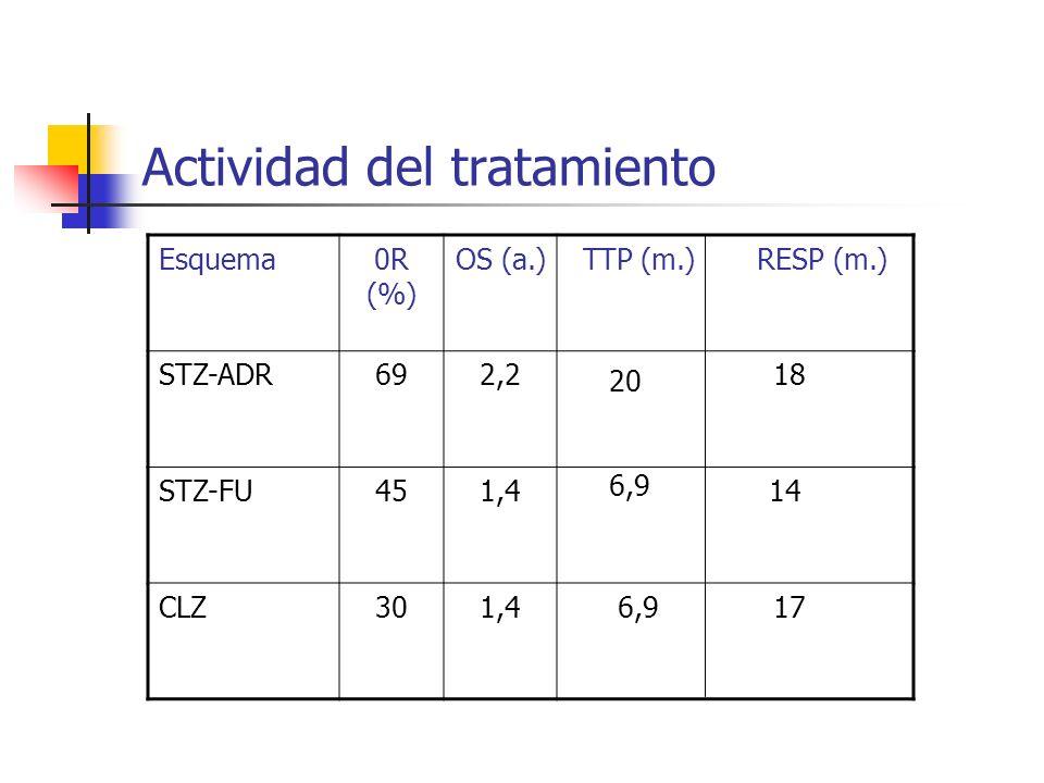 Actividad del tratamiento Esquema0R (%) OS (a.)TTP (m.) RESP (m.) STZ-ADR692,2 18 STZ-FU451,4 14 CLZ301,4 17 20 6,9