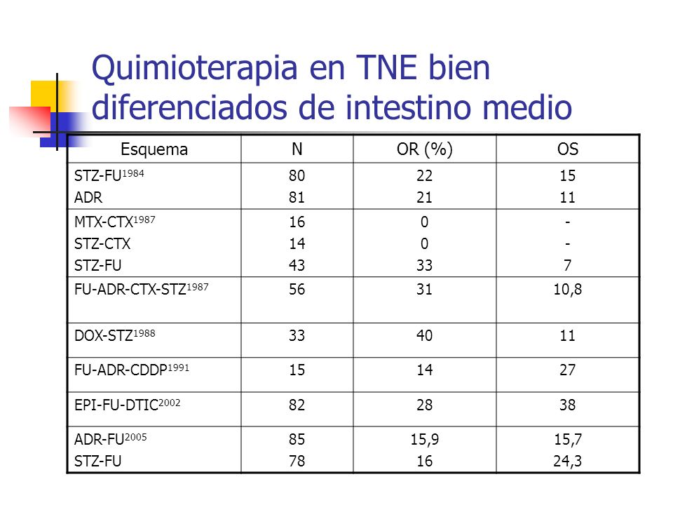 Quimioterapia en TNE bien diferenciados de intestino medio EsquemaNOR (%)OS STZ-FU 1984 ADR 80 81 22 21 15 11 MTX-CTX 1987 STZ-CTX STZ-FU 16 14 43 0 3