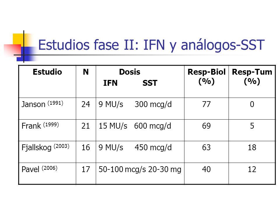 Estudios fase II: IFN y análogos-SST EstudioN Dosis IFN SST Resp-Biol (%) Resp-Tum (%) Janson (1991) 249 MU/s 300 mcg/d770 Frank (1999) 2115 MU/s 600