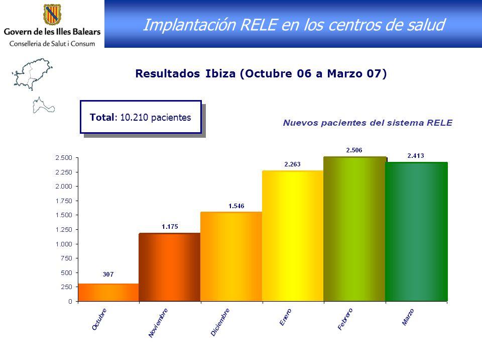 Resultados Ibiza (Octubre 06 a Marzo 07) Total: 10.210 pacientes Implantación RELE en los centros de salud