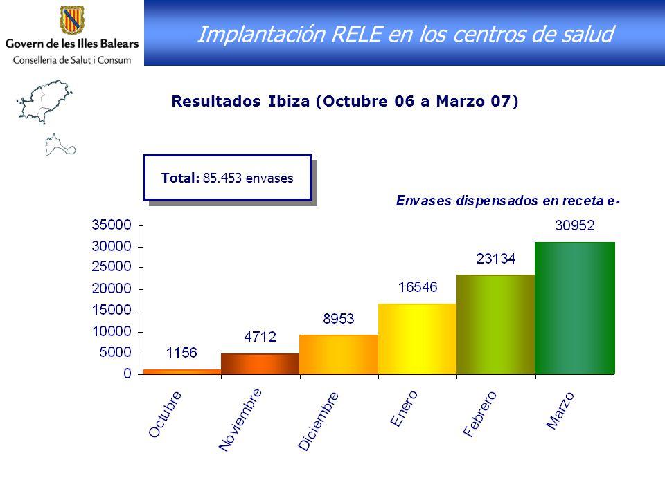 Resultados Ibiza (Octubre 06 a Marzo 07) Implantación RELE en los centros de salud Total: 85.453 envases