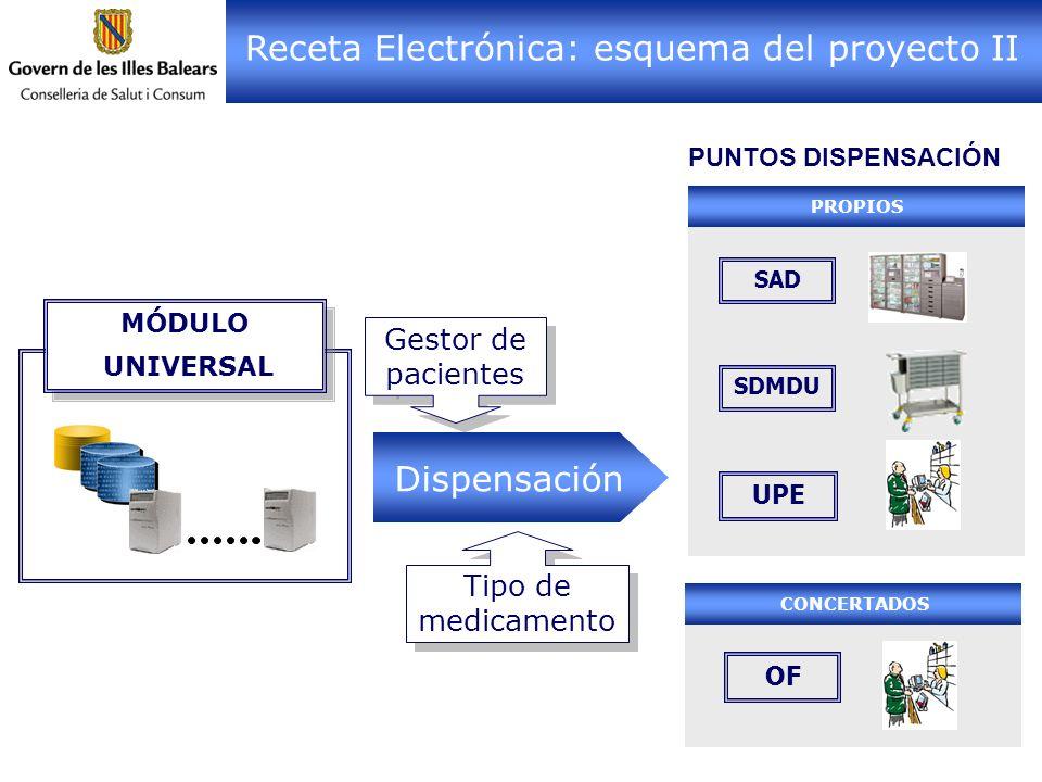 Gestor de pacientes PUNTOS DISPENSACIÓN Dispensación Tipo de medicamento MÓDULO UNIVERSAL MÓDULO UNIVERSAL Receta Electrónica: esquema del proyecto II