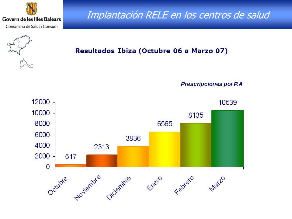 Implantación RELE en los centros de salud Resultados Ibiza (Octubre 06 a Marzo 07) Prescripciones por P.A