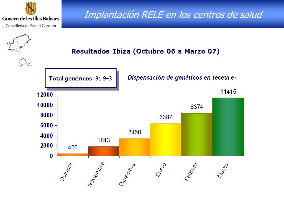 Implantación RELE en los centros de salud Resultados Ibiza (Octubre 06 a Marzo 07) Total genéricos: 31.943