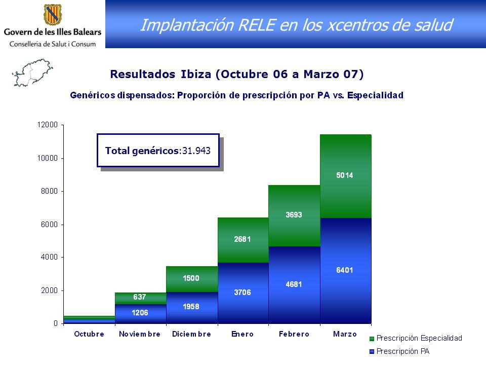 Implantación RELE en los xcentros de salud Resultados Ibiza (Octubre 06 a Marzo 07) Total genéricos:31.943